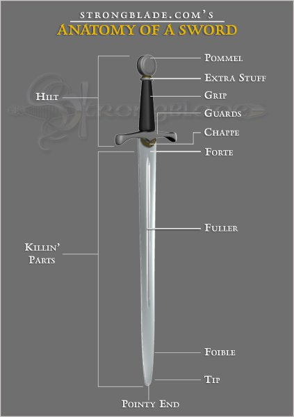 Arming Sword Diagram