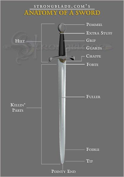 Arming Sword Diagram